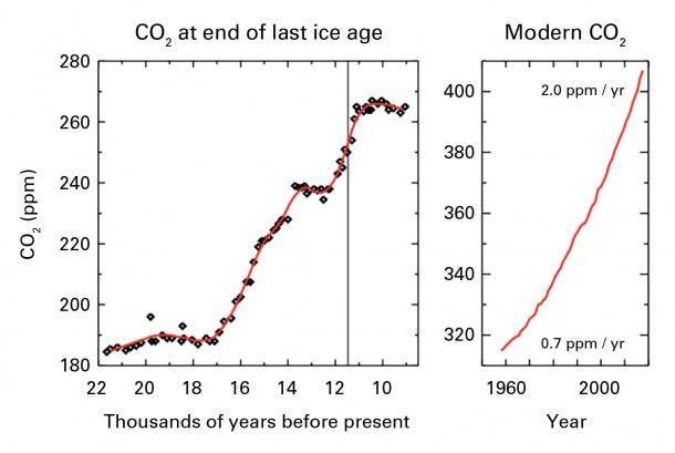 CO2 comparison.