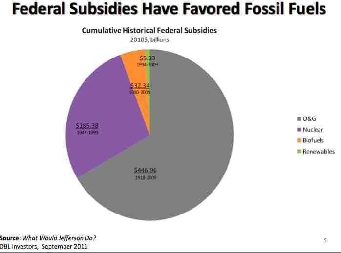 Energy subsidies.