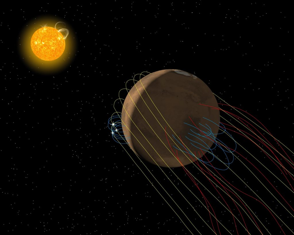 Artist's conception of the complex magnetic field environment at Mars. Yellow lines represent magnetic field lines from the Sun carried by the solar wind, blue lines represent Martian surface magnetic fields, white sparks are reconnection activity, and red lines are reconnected magnetic fields that link the surface to space via the Martian magnetotail. Credit: Anil Rao/Univ. of Colorado/MAVEN/NASA GSFC.