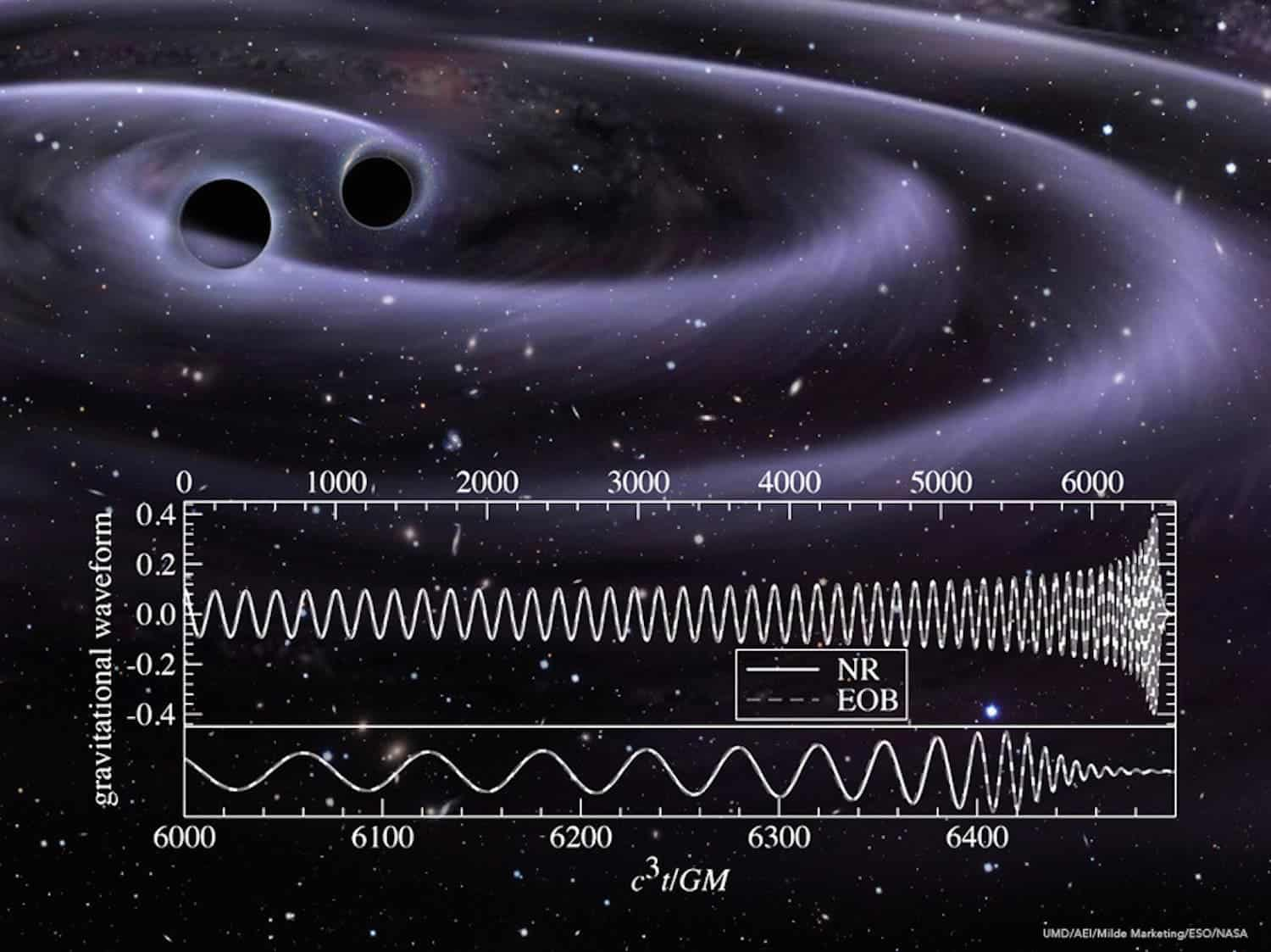 Gravity waves are basically ripples  distortions in the medium that we live in space-time itself. Credit ESO  NASA