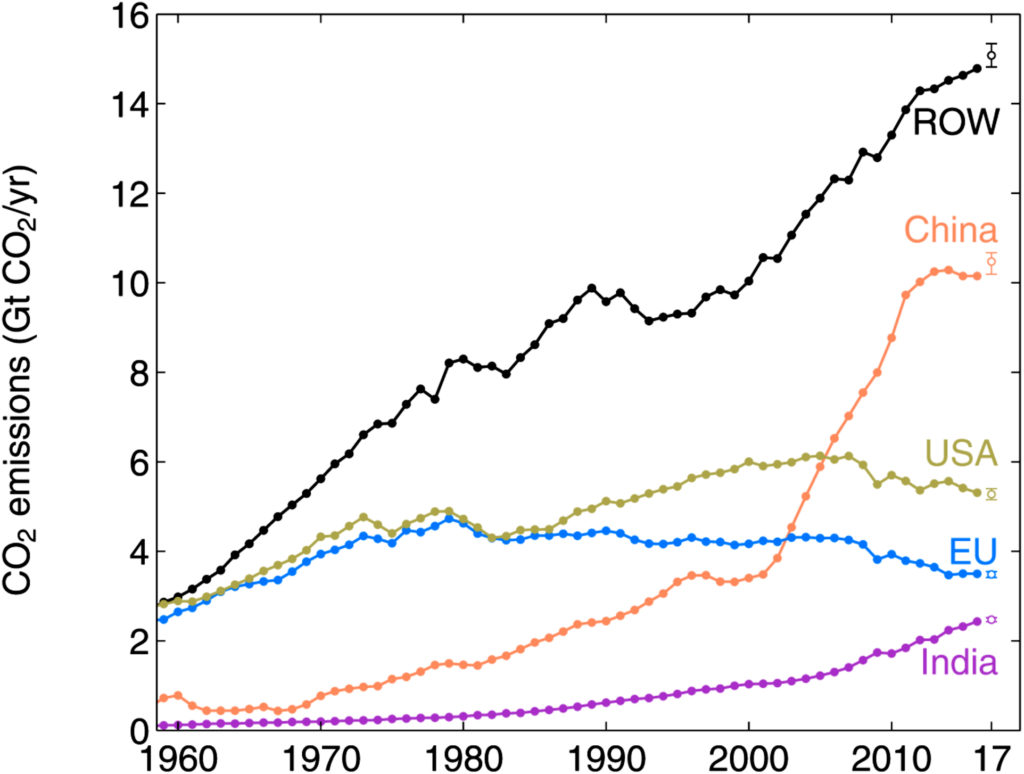 CO2 emissions from fossil fuel use and industry since 1960 for China, the United States, the European Union, India, and the rest of the world (ROW). Credit: Environmental Research Letters.