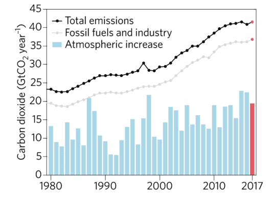 Even though overall CO2 emissions have been relatively flat from 2014 to 2016, atmospheric concentrations saw a record increase in 2015 and 2016 (bars) due to El Niño conditions. Scientists expected CO2 emissions to grow in 2017 (red dots), but they expected the growth in atmospheric concentrations (red bar) to be lower in 2017 compared to 2015 and 2016, in the absence of an El Niño event. Credit: Nature Climate Change.