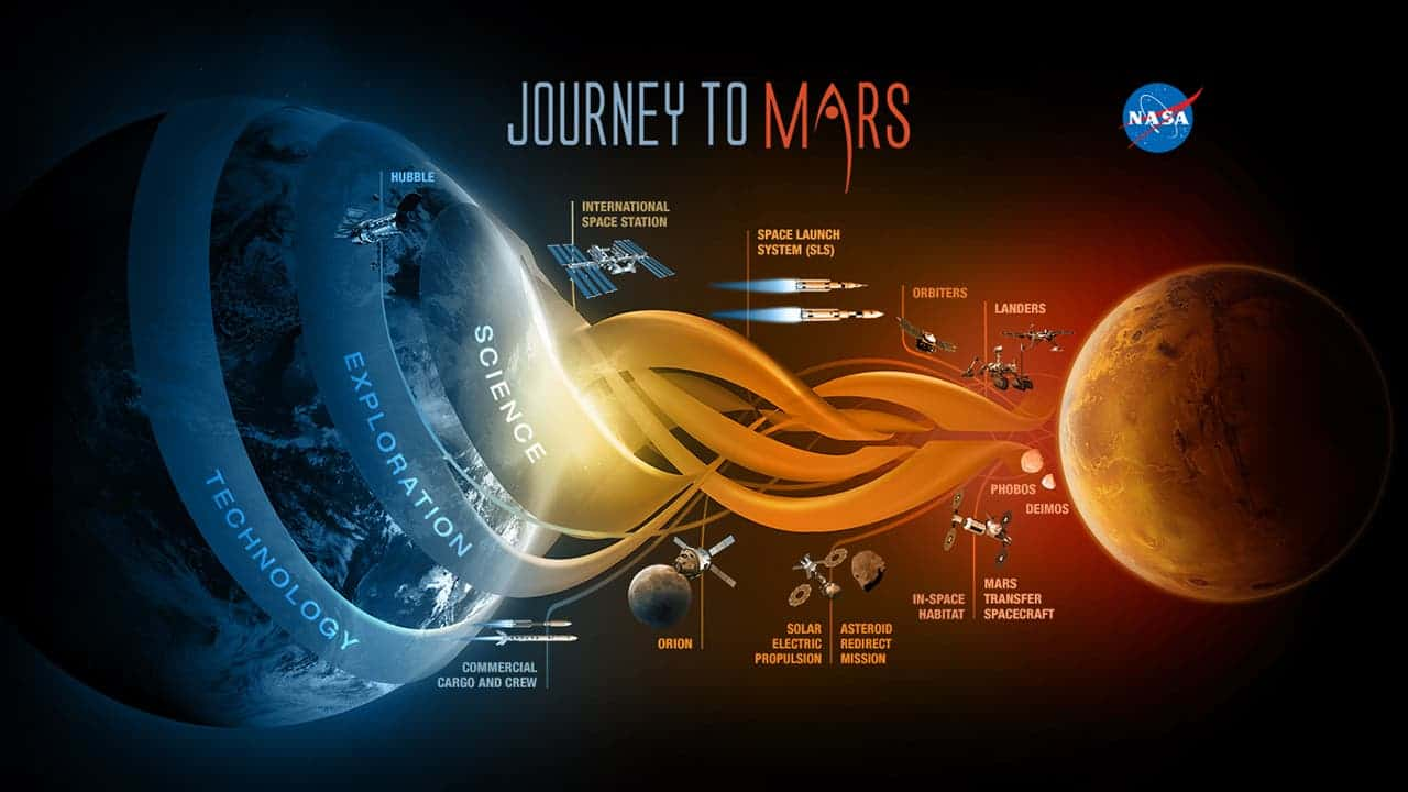 the journey to mars just got a bit hotter image via nasa