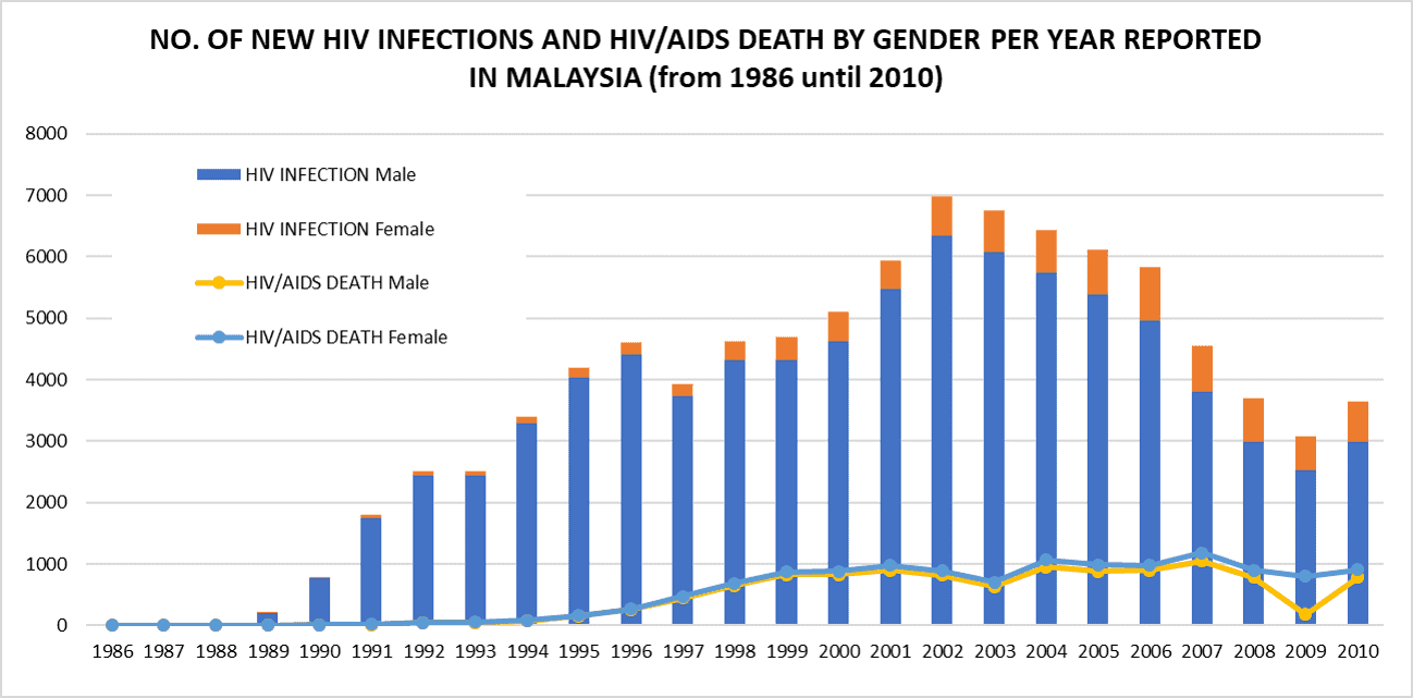 the increasing number of people affected with sexually transmitted diseases and its treatment Sexually transmitted diseases the great imitator  the number of people worldwide living with  about transmission and treatment of sexually transmitted.
