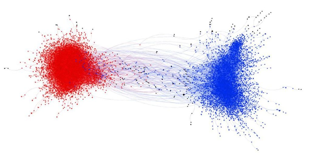 Blue represents liberal tweeters and red represents conservatives. Each point is a tweet that feels in a certain political discussion while lines represent retweets. The two are sometimes connected but not very often. Credit: William Brady.