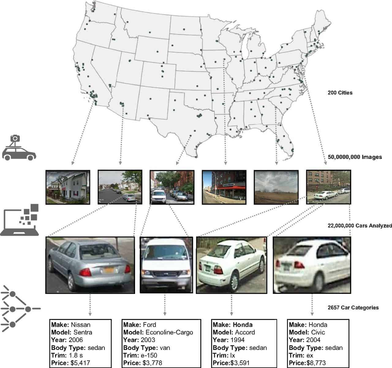 Ai Determines Whether A Neighborhood Will Vote Republican Or 1994 Oldsmobile 3 8 Engine Diagram Credit Google Maps Earth Pnas