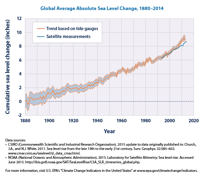 Sea level rise is accelerating, could lead to twice as much sea level rise by 2100 than previously expected