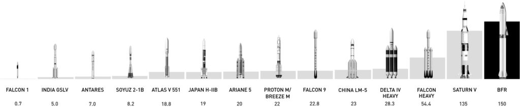BFR has larger payload capacity than Saturn V, while being fully reusable. Credit: Elon Musk/SpaceX.