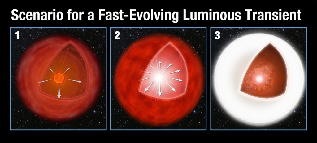 Illustration of proposed model of formation for a mysterious astronomical event called a Fast-Evolving Luminous Transient (FELT). An aging red star giant loses mass, which turns into a gaseous shell around the star. The star's core implodes triggering a supernova explosion whose shockwave eventually bursts the outer shell. The kinetic energy from the explosion is converted into a brilliant burst of light. Credit: NASA, ESA, and A. Feild (STScI).