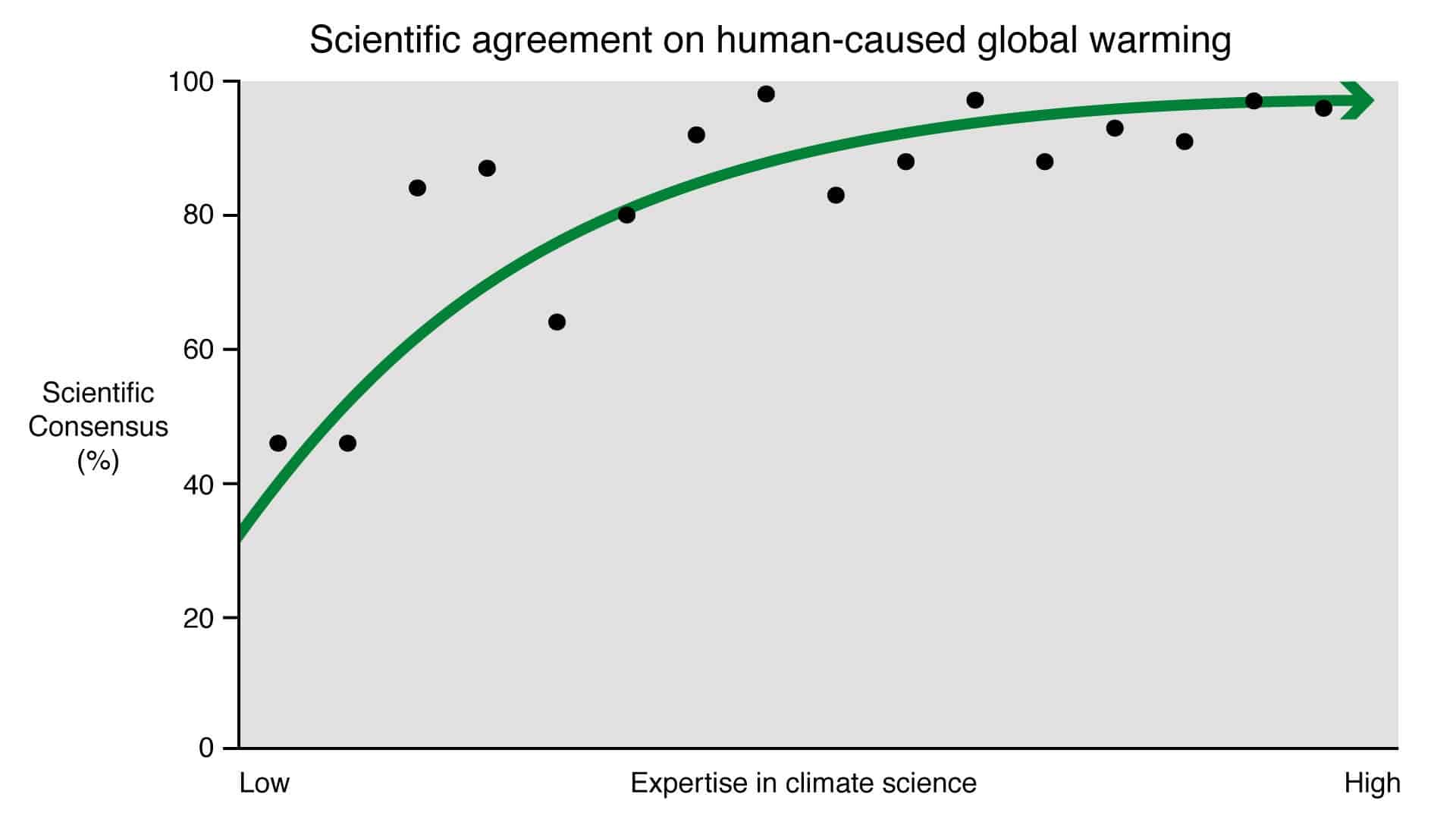 97 Consensus On Climate Change More Like 9994 Study Finds