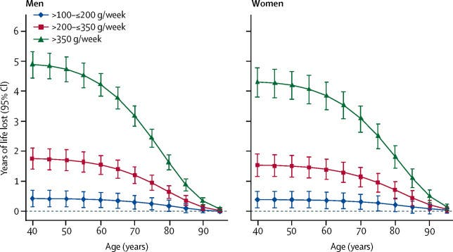 Estimated future years of life lost by extent of reported baseline alcohol consumption compared with those who reported consuming >0–≤100 g per week. Credit: The Lancet.