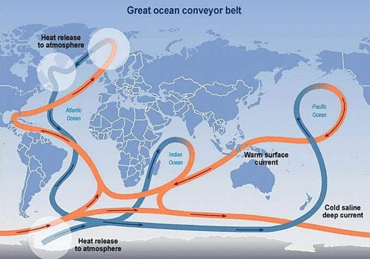The circulation of the Atlantic Ocean plays a key role in the Global Ocean Conveyor Belt. Credit: Intergovernmental Panel on Climate Change.