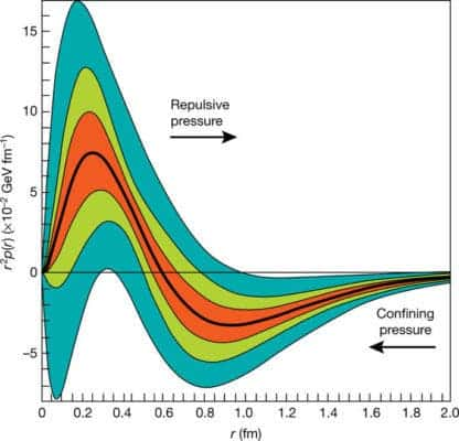 Pressure distribution.