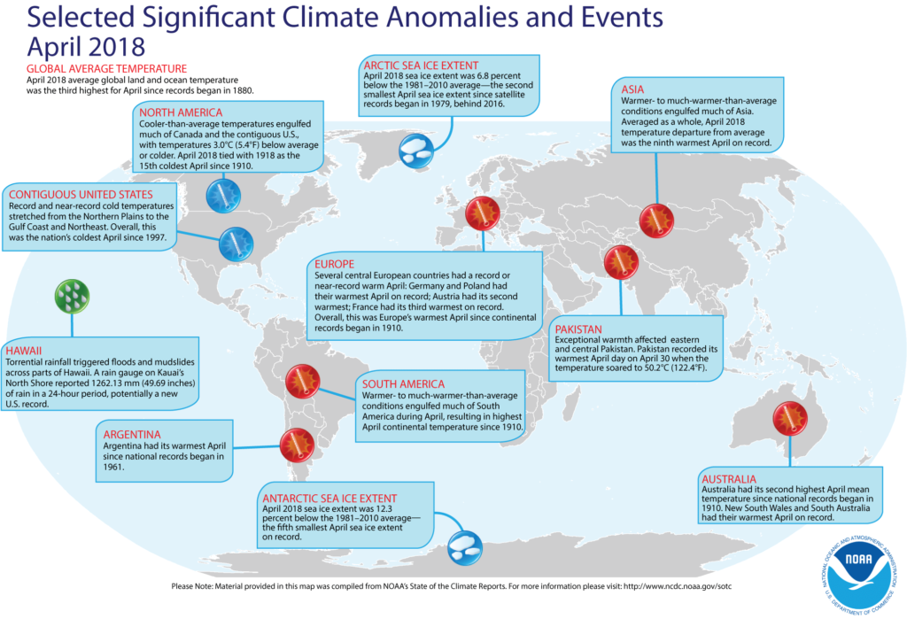 Climate anomalies.