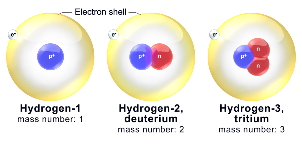 Hydrogen Isotopes.