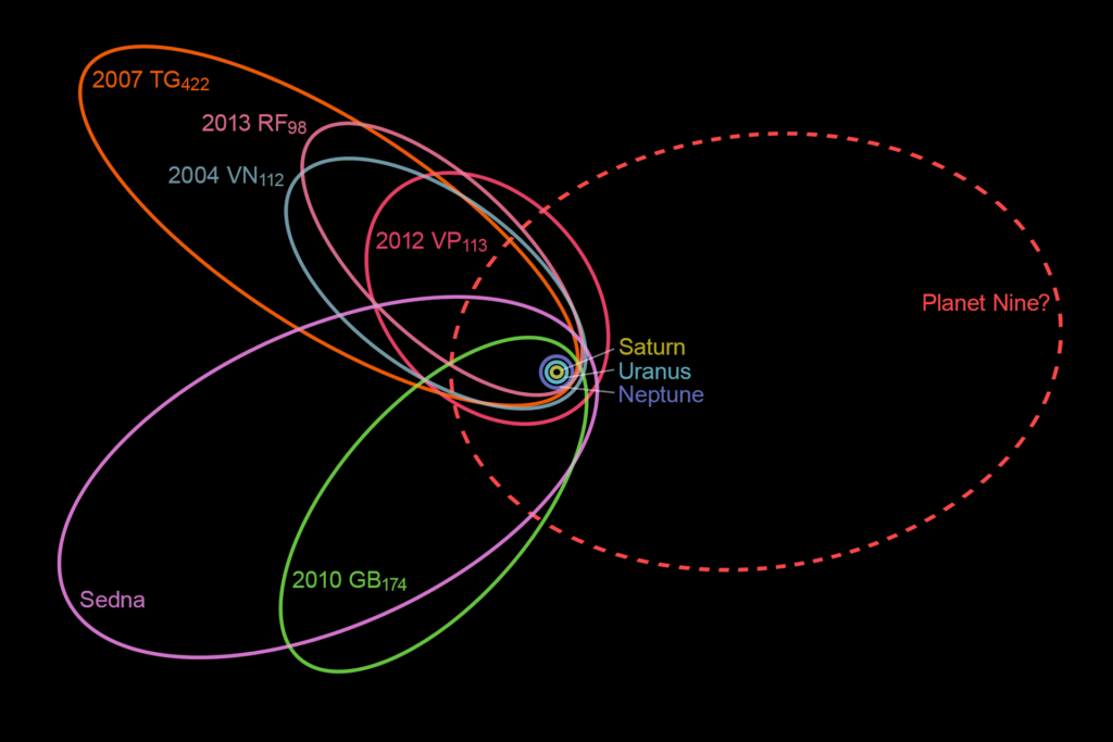 The unusually closely spaced orbits of six of the most distant objects in the Kuiper Belt indicate the existence of a ninth planet whose gravity affects these movements. Credit: Nagual Design, Wikimedia Commons.
