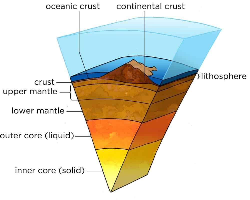 an analysis of the knowledge of the earths interior We can't see what earth's interior is made of, but scientists are able to study it in other ways in this video lesson, you will learn how seismic.