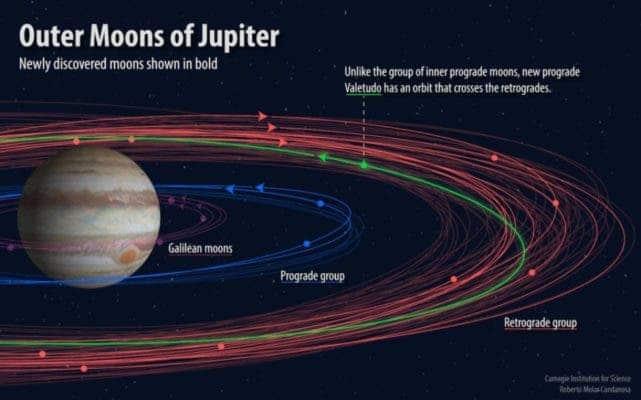 Jupiter Moons.