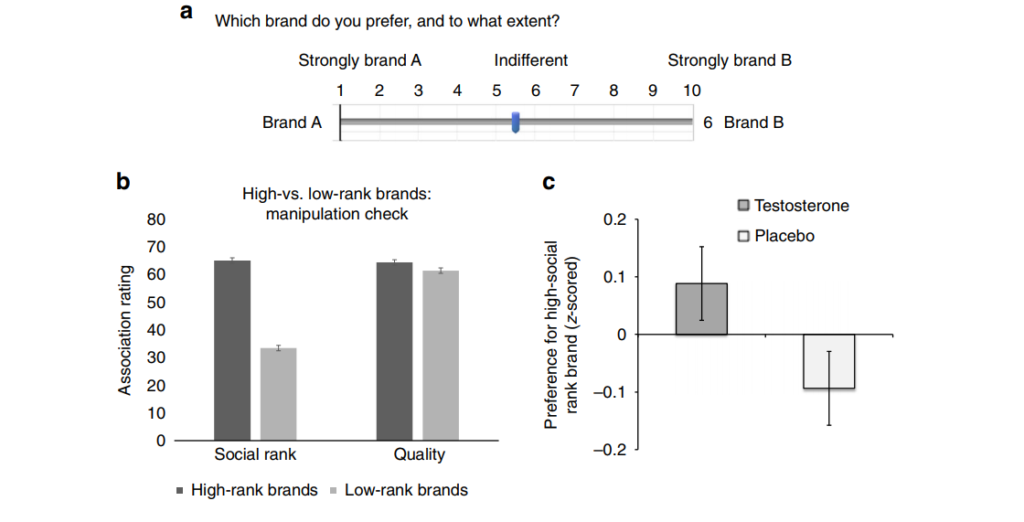a) Preference task showing the setup and main dependent variable. b) Mean social rank and quality association ratings of brands pre-classified based on a pretest as high vs. low rank. c) Mean preference toward the high (versus low) social rank brands for the two treatment groups. Credit: Nature Communications.