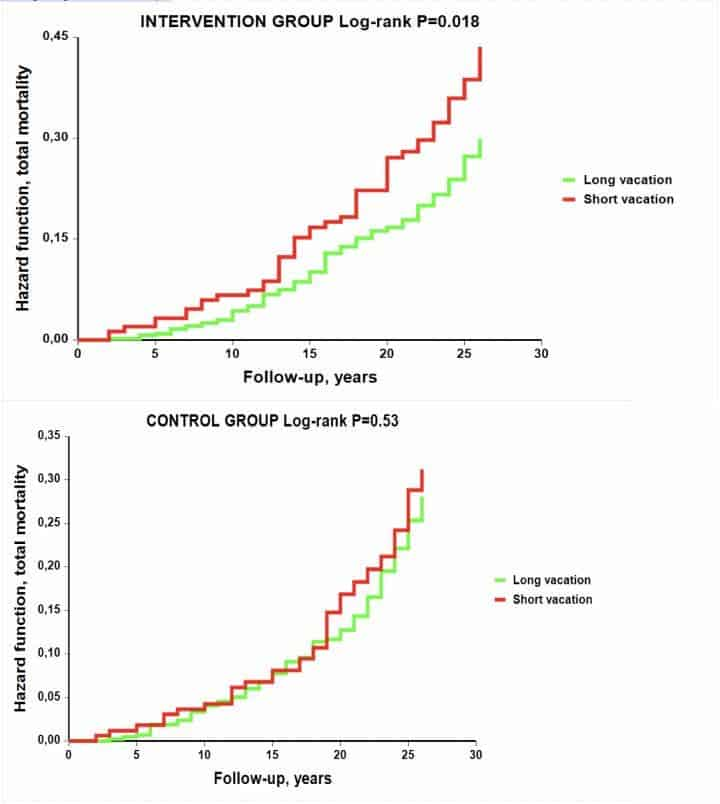 Shorter vacations were associated with higher mortality in the intervention group but not in the control group during long-term follow-up. Credit: ESC Congress.