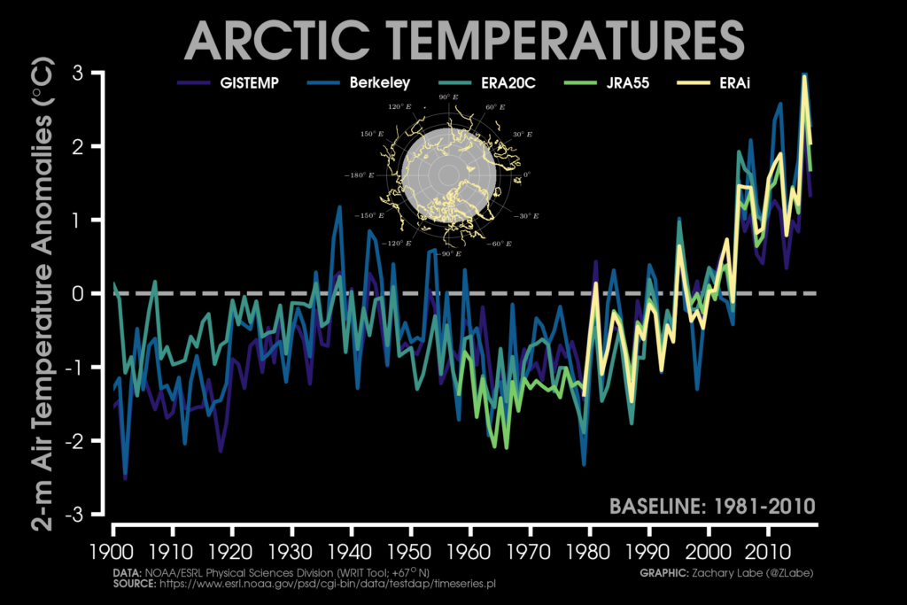 Graph showing the rising temperatures in the Arctic. Credit: Zachary Labe.