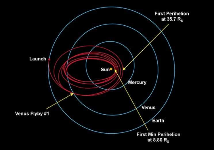 At its nearest perihelion (closest orbit point to the sun), the probe will come seven times closer than any spacecraft before. Credit: NASA.