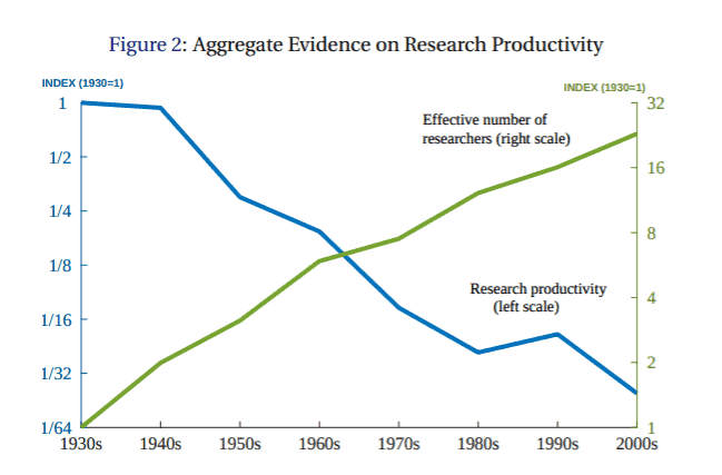 Productivity graph.