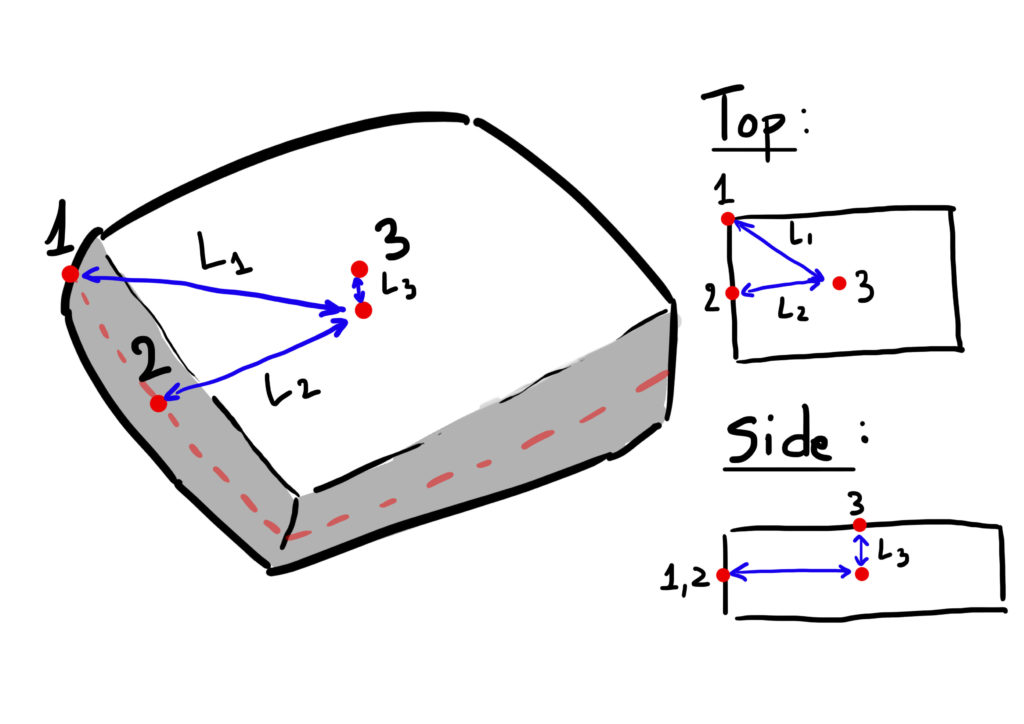 Slab distances