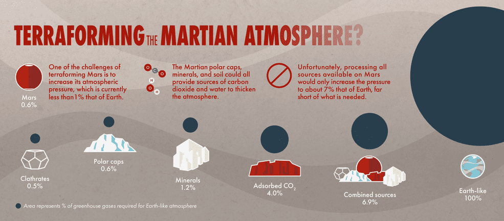 The various sources of CO2 on Mars and their estimated potential contributions to Martian atmospheric pressure. Credits: NASA Goddard Space Flight Center.