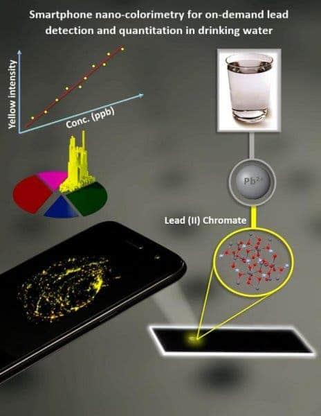 Smartphone microscope.