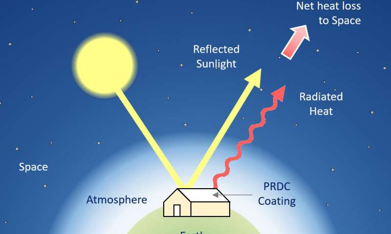 Passive daytime radiative cooling (PDRC) works by reflecting sunlight and emitting heat in order to achieve a net heat loss. This way, a surface can attain sub-ambient temperatures. Credit: Jyotirmoy Mandal.