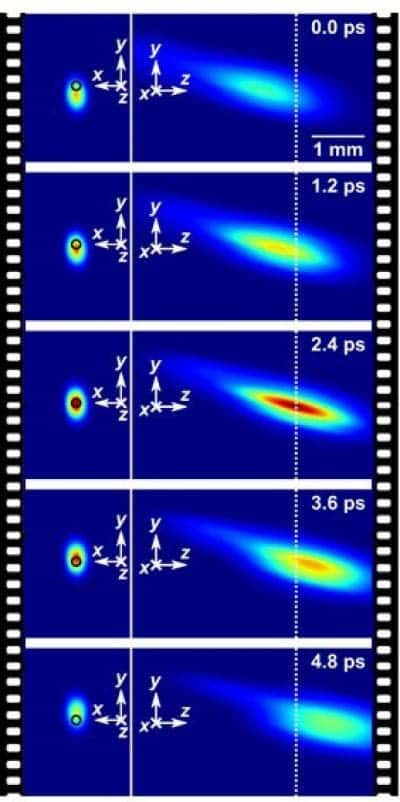 Real-time imaging of temporal focusing of a femtosecond laser pulse at 2.5 Tfps. Credit: Jinyang Liang, Liren Zhu & Lihong V. Wang.
