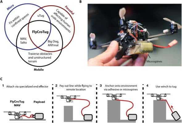 FlyCroTugs' multimodal operation allows them to combine small size, high mobility in cluttered and unstructured environments, and forceful manipulation. Credit: Science Robotics.