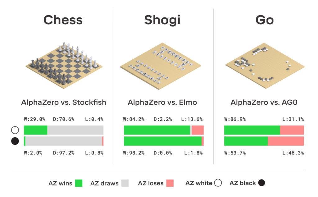AlphaZero results.