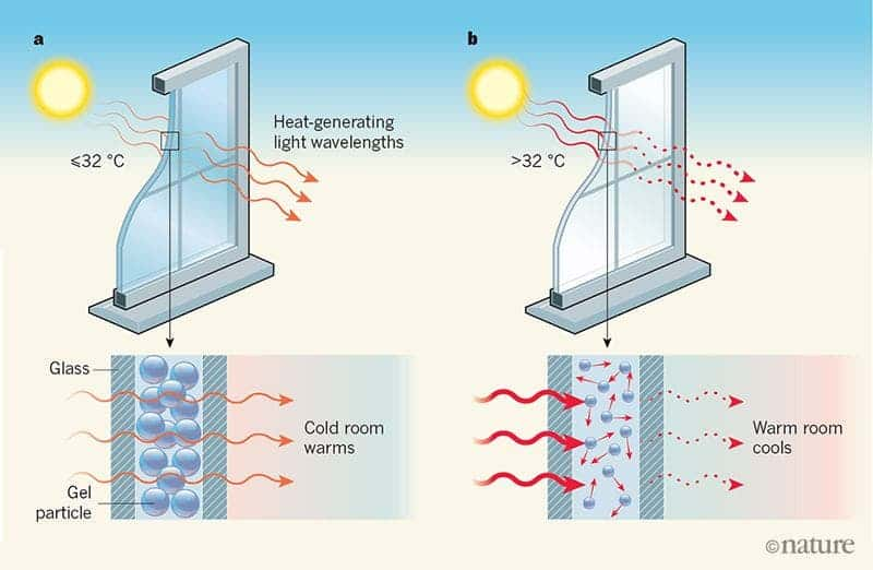 Schematic of the working principle behind the temperature-sensitive polymeric gel microparticles. Credit: Nature.