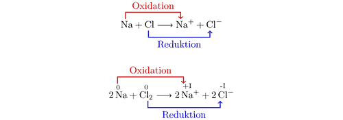 Oxidation and reduction.