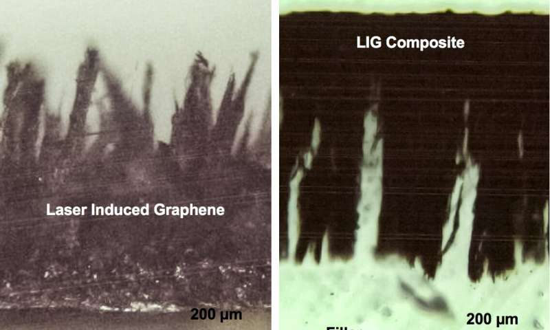Scanning electron microscope image of laser-induced graphene (left) and a composite. Credit: Rice University.