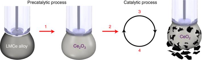 Liquid cerium catalyst.