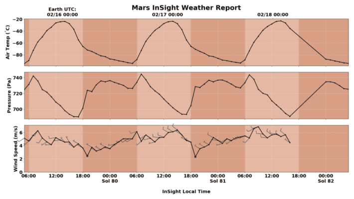 Three-day weather data for Mars at the site of InSight lander. Notice dips at 7 AM and 7 PM in air pressure section. Credit: NASA,