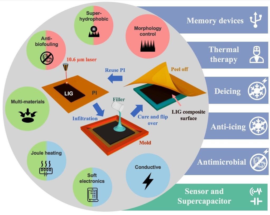 Potential applications of LIG composites. Credit: Rice University.
