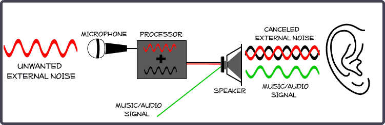 How noise-canceling technology works.