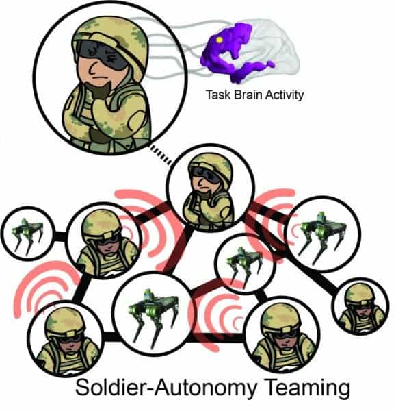 Soldier-AI integration.