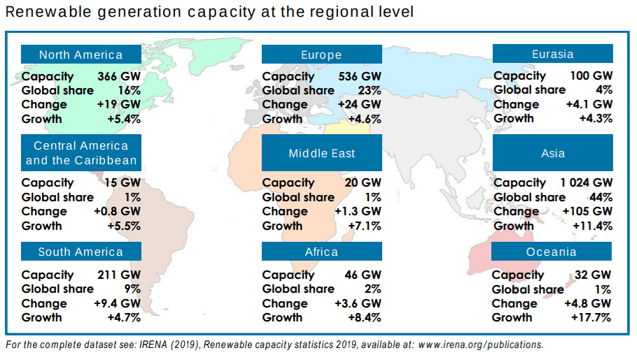 One third of the world's power now comes from renewable energy