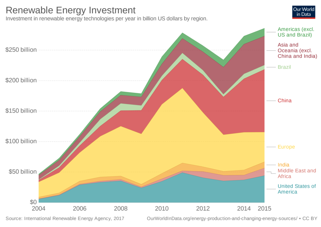 Investments in renewables.