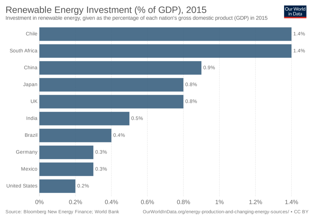 Renewable investment GDP.