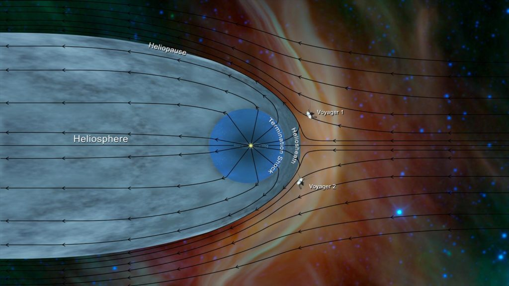 Data from Voyager 2 is helping scientists better understand the boundary of the solar system.