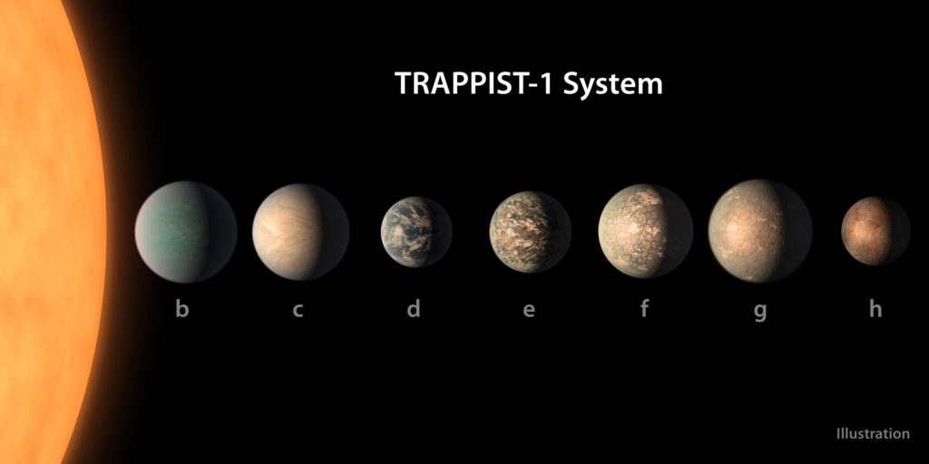 The field of exoplanet research is heating up, and the Trappist-1 system is a prime target for future investigation (University of Bern)