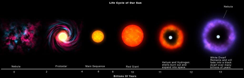 """Kedy Slnko príde o svoje """"palivo""""?"""