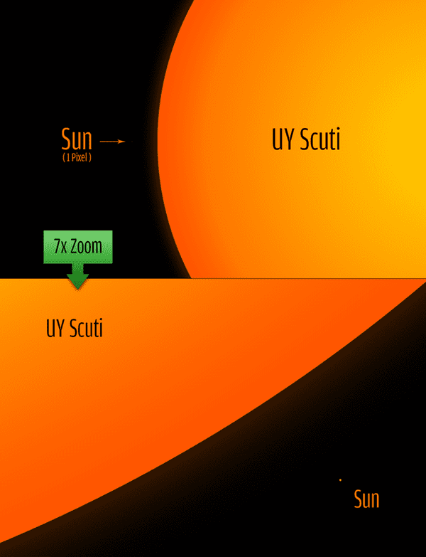 What is the largest star in the known universe?