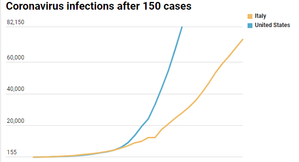 The US now has the most coronavirus cases in the world
